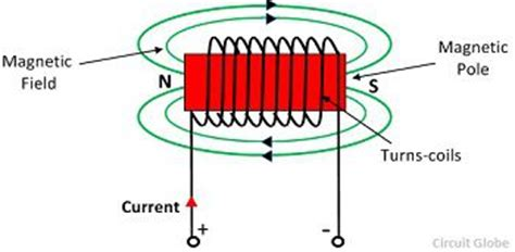 What is Magnetomotive Force (MMF)? - definition and