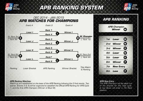 #APB AIBA Pro Boxing STRUCTURE AND RANKING - European