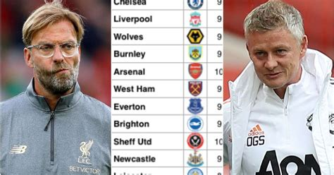 Liverpool 6th, Man Utd 2nd: Premier League table based on