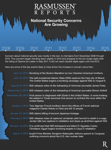 National Security Concerns Are Growing - Rasmussen Reports®