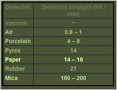 DMR'S PHYSICS NOTES: Dielectric Strength